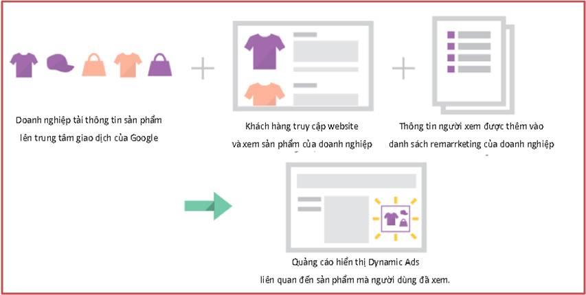 Quá trình Remarketing
