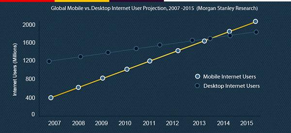 Biểu đồ so sánh nhu cầu truy cập Internet của thiết bị di động và máy tính